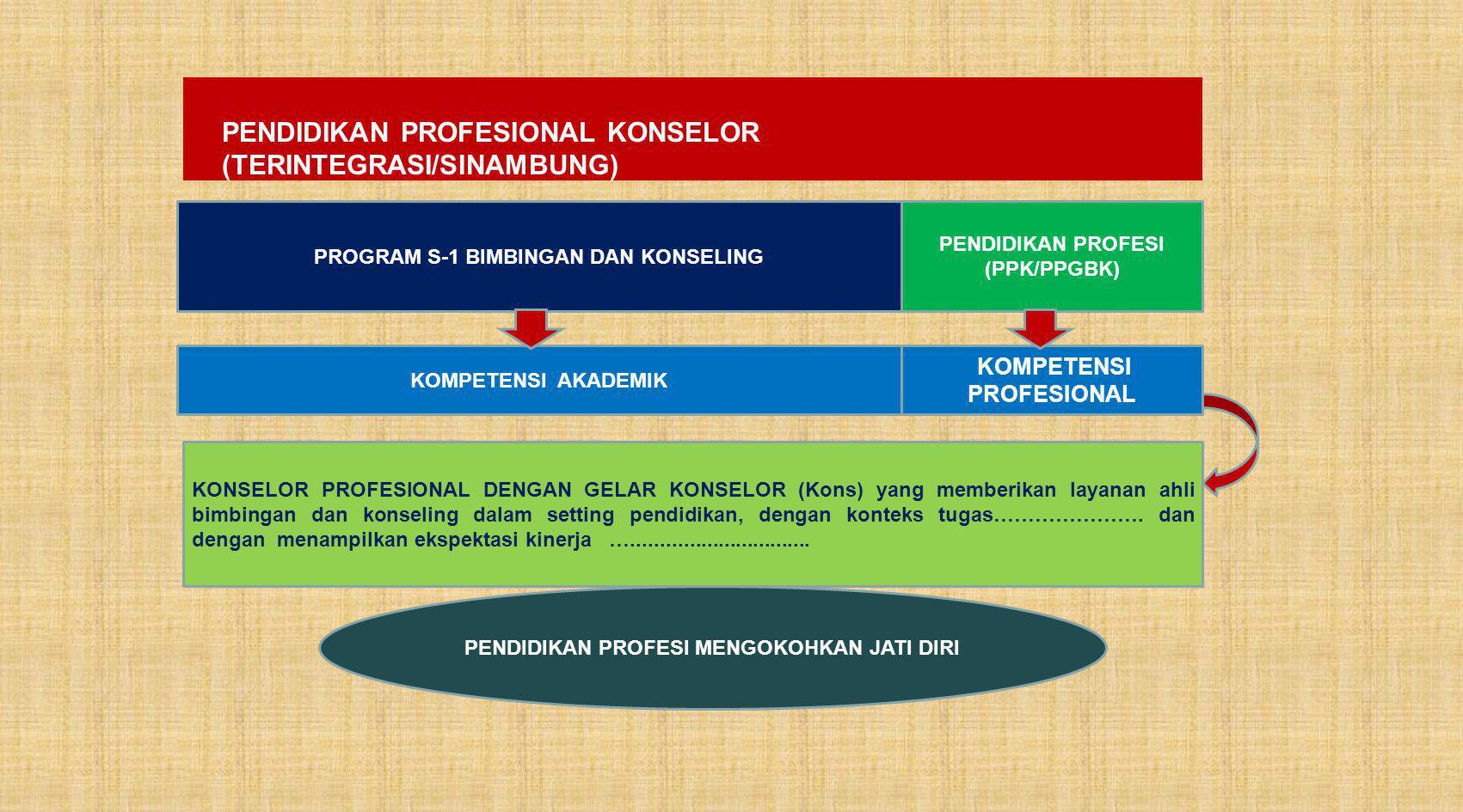 PENDIDIKAN PROFESIONAL KONSELOR (TERINTEGRASI/SINAMBUNG) PROGRAM S-1 BIMBINGAN DAN KONSELING PENDIDIKAN PROFESI (PPK/PPGBK) KOMPETENSI AKADEMIK KOMPETENSI PROFESIONAL KONSELOR PROFESIONAL DENGAN GELAR KONSELOR (Kons) yang memberikan layanan ahli bimbingan dan konseling dalam setting pendidikan, dengan konteks tugas………………….