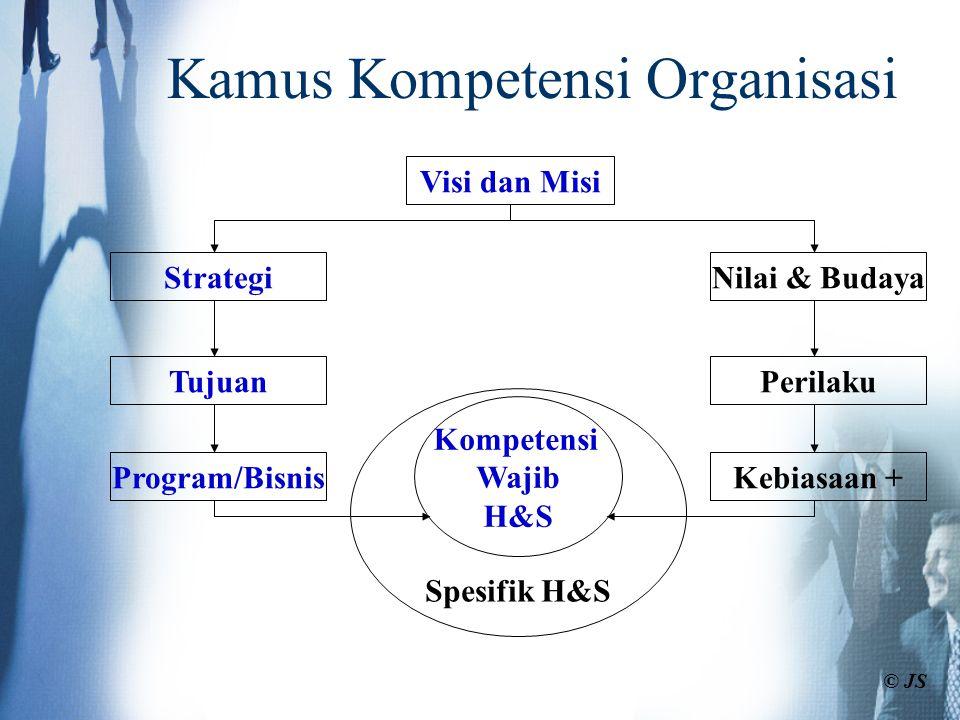 Kamus Kompetensi Organisasi Visi dan Misi Strategi Tujuan Nilai & Budaya Perilaku Program/BisnisKebiasaan + Kompetensi Wajib H&S Spesifik H&S © JS