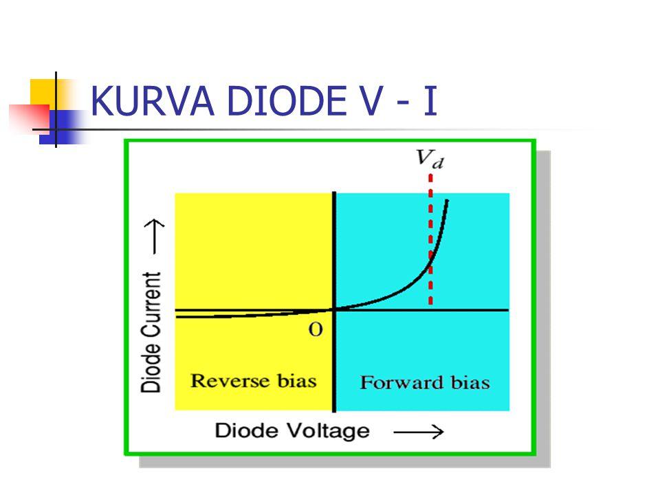KURVA DIODE V - I