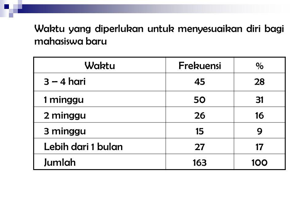 Waktu yang diperlukan untuk menyesuaikan diri bagi mahasiswa baru WaktuFrekuensi% 3 – 4 hari4528 1 minggu5031 2 minggu2616 3 minggu159 Lebih dari 1 bu