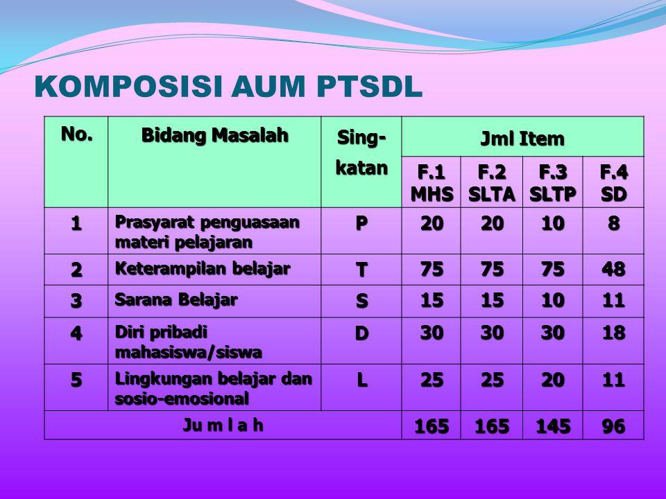 2. PTSDL AUM PTSDL adalah alat untuk mengungkapkan masalah-masalah khusus yang berkaitan dengan upaya dan penyelenggaraan kegiatan belajar. AUM PTSDL