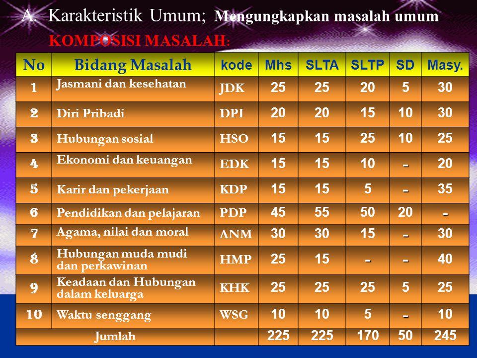Hasil AUM Umum Mahasiswa BK Semester I 2002 (Data Individual- Pre)