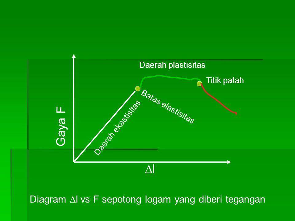 Daerah ekastisitas Daerah plastisitas Gaya F ll Batas elastisitas Titik patah Diagram  l vs F sepotong logam yang diberi tegangan