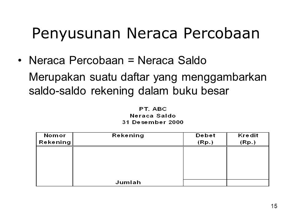 15 Penyusunan Neraca Percobaan Neraca Percobaan = Neraca Saldo Merupakan suatu daftar yang menggambarkan saldo-saldo rekening dalam buku besar