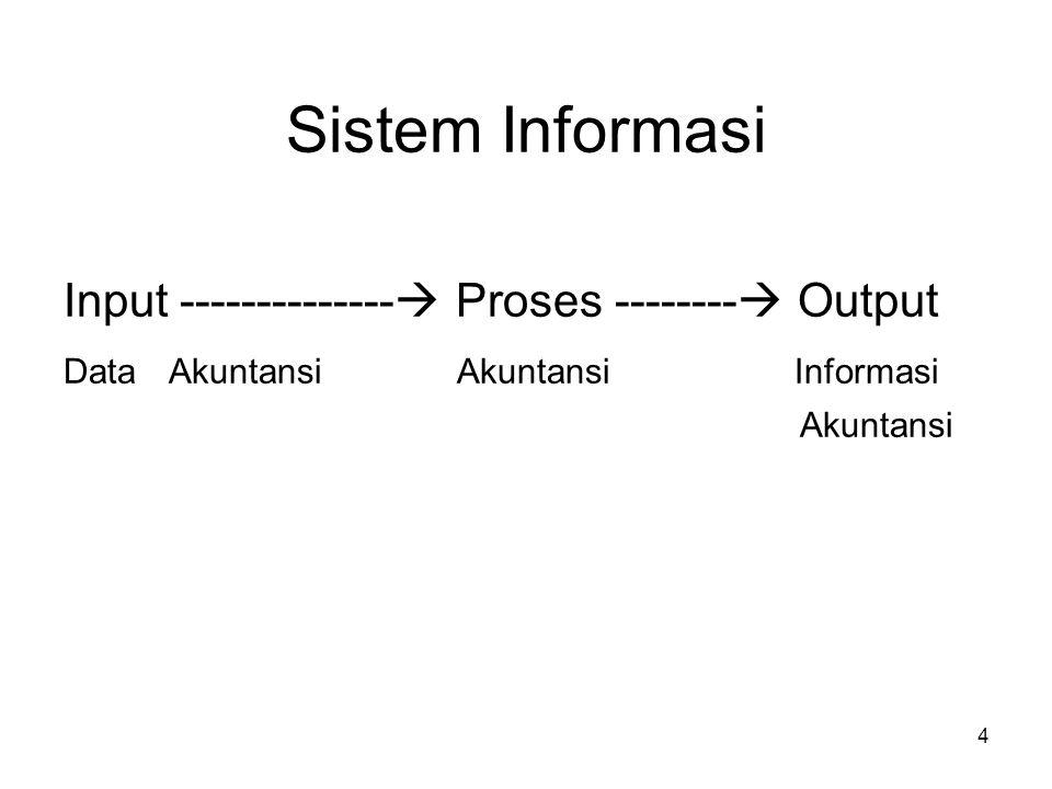 4 Sistem Informasi Input --------------  Proses --------  Output DataAkuntansi Akuntansi Informasi Akuntansi