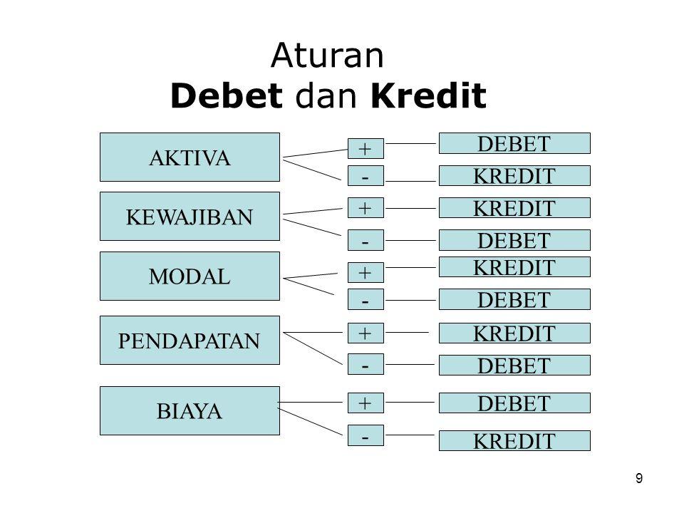 9 Aturan Debet dan Kredit AKTIVA KEWAJIBAN MODAL + - + - + - DEBET KREDIT DEBET KREDIT DEBET PENDAPATAN BIAYA + - + - KREDIT DEBET KREDIT