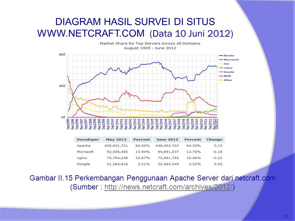DIAGRAM HASIL SURVEI DI SITUS WWW.NETCRAFT.COM (Data 10 Juni 2012) 12 Gambar II.15 Perkembangan Penggunaan Apache Server dari netcraft.com (Sumber : h
