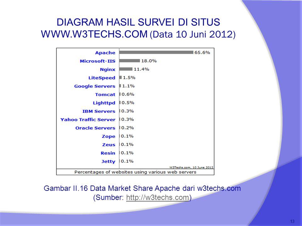 DIAGRAM HASIL SURVEI DI SITUS WWW.W3TECHS.COM (Data 10 Juni 2012) 13 Gambar II.16 Data Market Share Apache dari w3techs.com (Sumber: http://w3techs.co