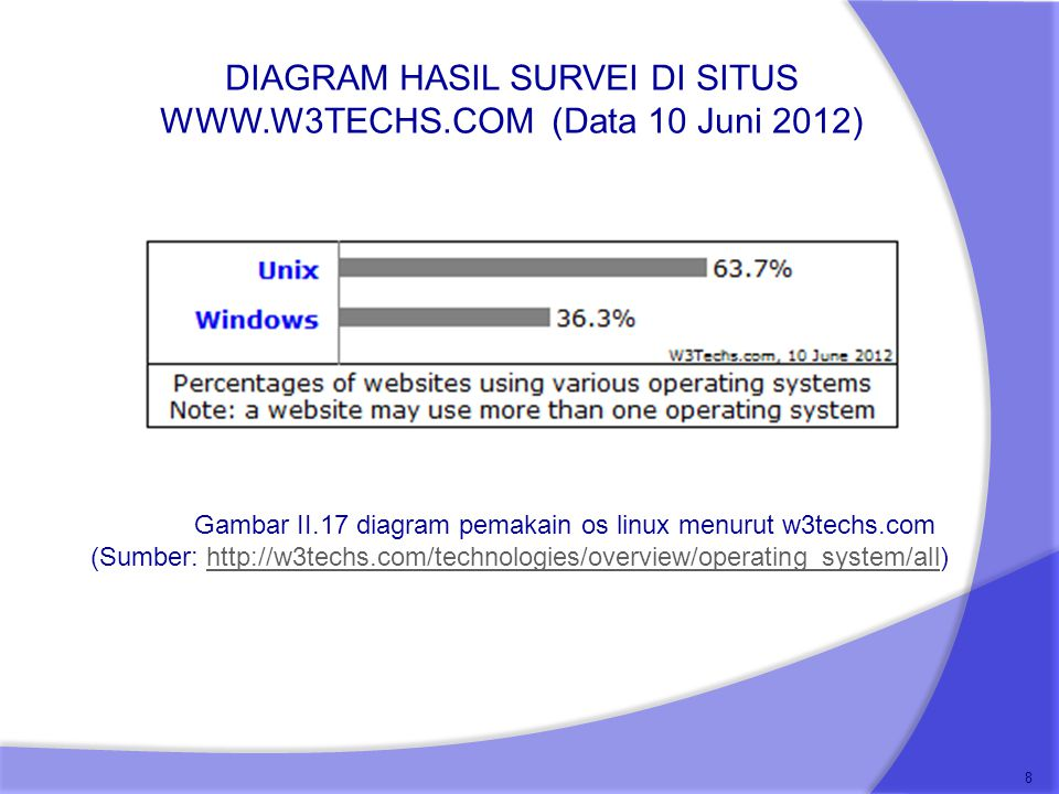 DIAGRAM HASIL SURVEI DI SITUS WWW.W3TECHS.COM (Data 10 Juni 2012) 9 Gambar II.14 Persentase Pemakaian PHP (Sumber: http://w3techs.com/technologies/overview/programming_language/all)http://w3techs.com/technologies/overview/programming_language/all