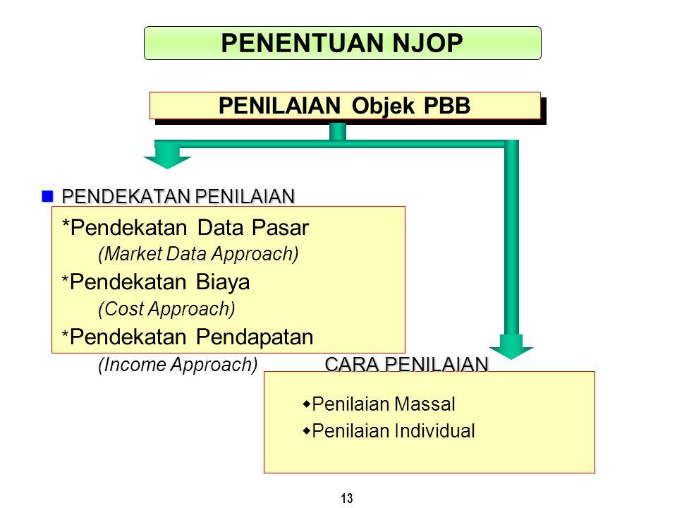 13 PENILAIAN Objek PBB PENDEKATAN PENILAIAN PENDEKATAN PENILAIAN *Pendekatan Data Pasar (Market Data Approach) * Pendekatan Biaya (Cost Approach) * Pe