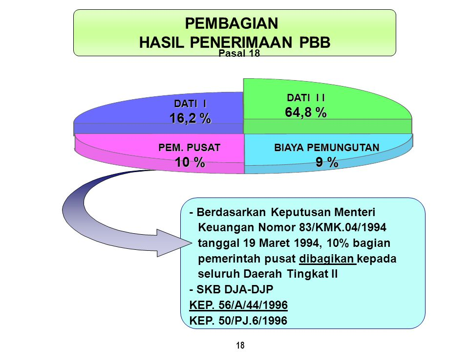 18 - Berdasarkan Keputusan Menteri Keuangan Nomor 83/KMK.04/1994 tanggal 19 Maret 1994, 10% bagian pemerintah pusat dibagikan kepada seluruh Daerah Ti