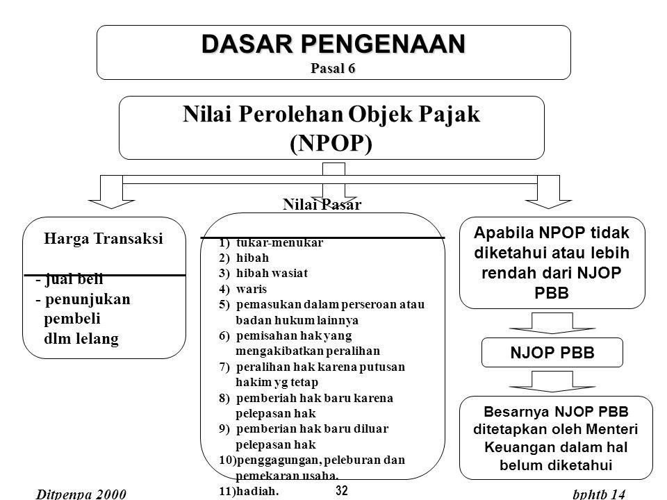 32 Nilai Perolehan Objek Pajak (NPOP) DASAR PENGENAAN Pasal 6 Harga Transaksi - jual beli - penunjukan pembeli dlm lelang Nilai Pasar 1) tukar-menukar