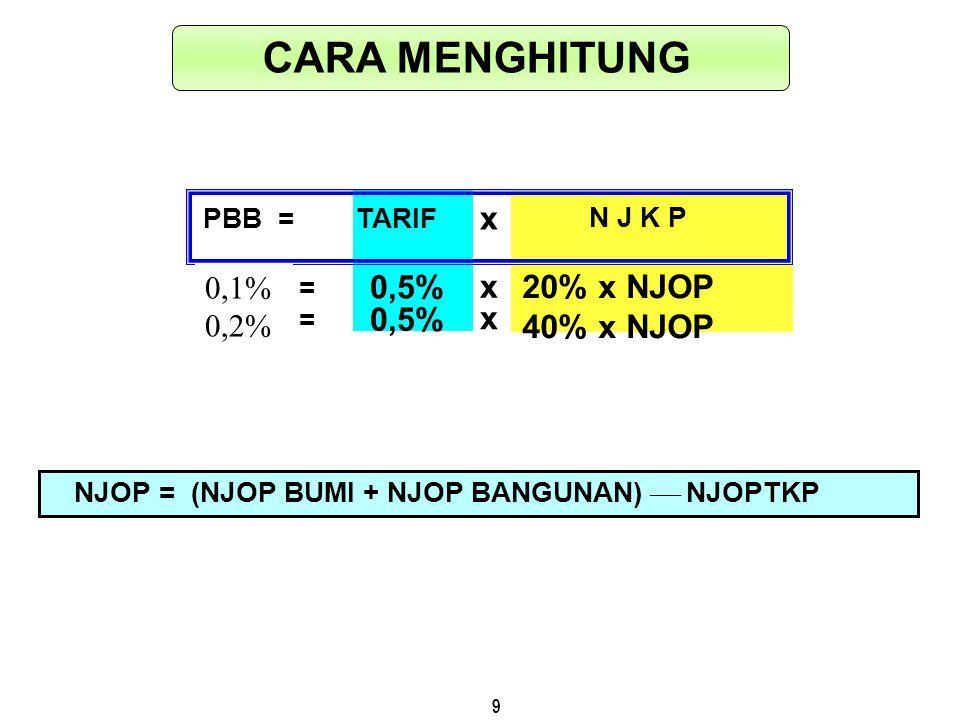 9 NJOP=(NJOP BUMI + NJOP BANGUNAN)  NJOPTKP 0,5% TARIF 20% x NJOP 40% x NJOP 0,5% N J K P x x PBB = x = = CARA MENGHITUNG 0,1% 0,2%