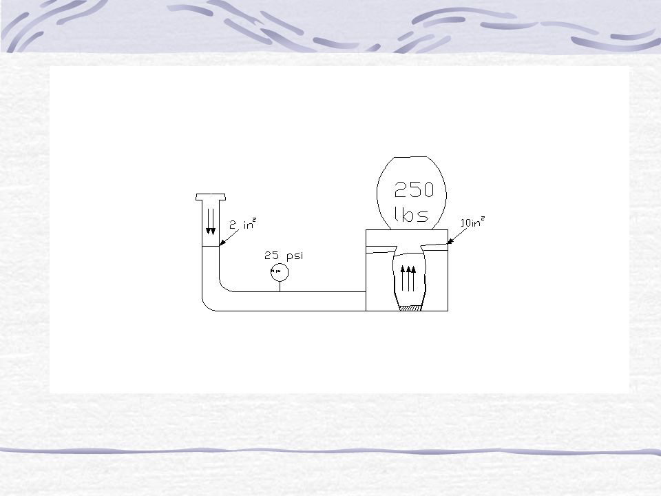 Keuntungan Mekanik Dapat kita lihat ilustrasi dari keuntungan mekanik, ketika gaya 50 lbs dihasilkan oleh piston dengan luas permukaan 2 in 2, tekanan