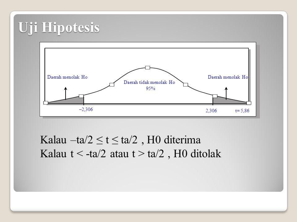 Uji Hipotesis Daerah menolak Ho Daerah tidak menolak Ho 95% Daerah menolak Ho –2,306 t= 5,862,306 Kalau –ta/2 ≤ t ≤ ta/2, H0 diterima Kalau t ta/2, H0 ditolak