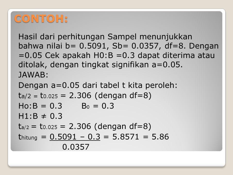 CONTOH: Hasil dari perhitungan Sampel menunjukkan bahwa nilai b= 0.5091, Sb= 0.0357, df=8. Dengan =0.05 Cek apakah H0:B =0.3 dapat diterima atau ditol