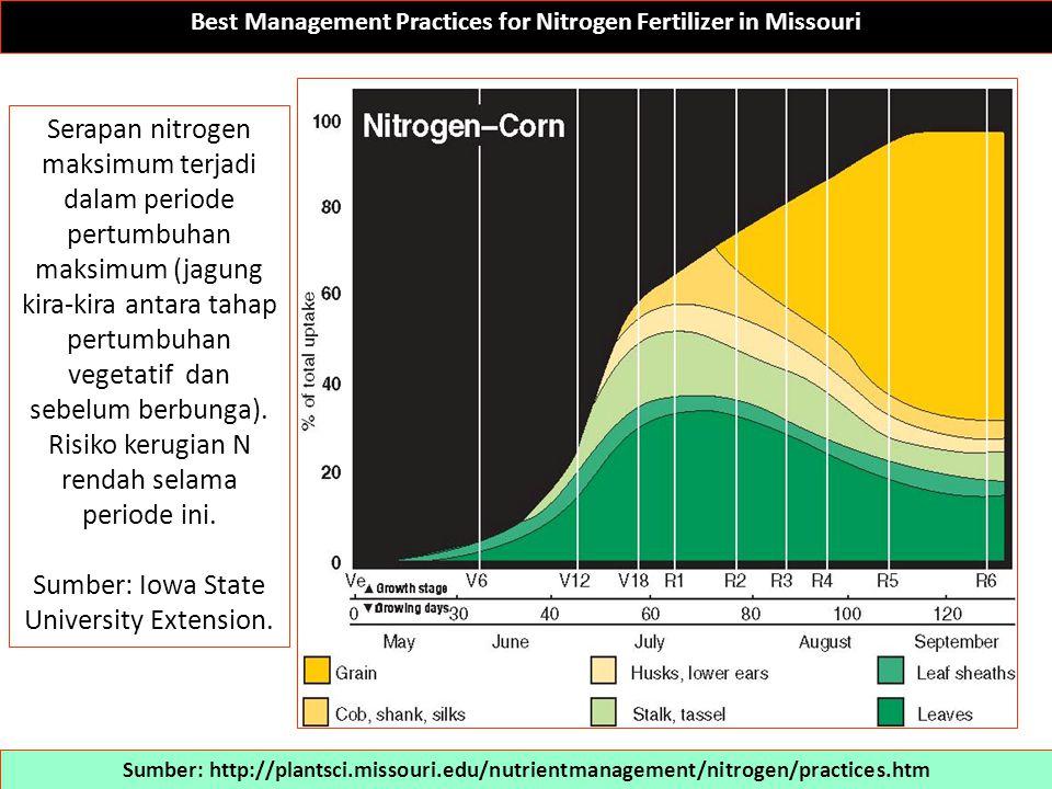 Best Management Practices for Nitrogen Fertilizer in Missouri Sumber: http://plantsci.missouri.edu/nutrientmanagement/nitrogen/practices.htm Produsen