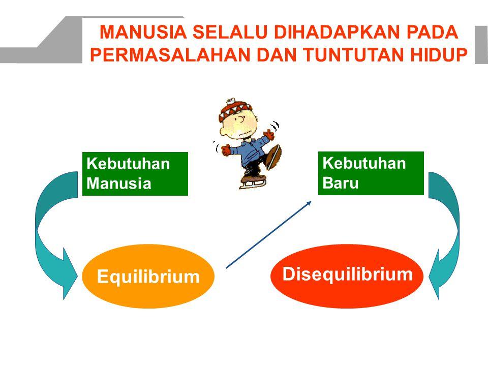 MANUSIA SELALU DIHADAPKAN PADA PERMASALAHAN DAN TUNTUTAN HIDUP Kebutuhan Manusia Equilibrium Kebutuhan Baru Disequilibrium