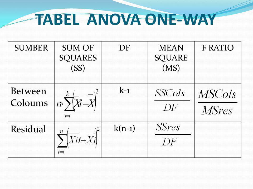 Langkah-langkah : 1. Menentukan H0 dan Ha H0= µ1 = µ2 = µ3 Ha= satu atau lebih dari µ berbeda dari µ lainnya 2. Menentukan taraf signifikan (α) 3. Men