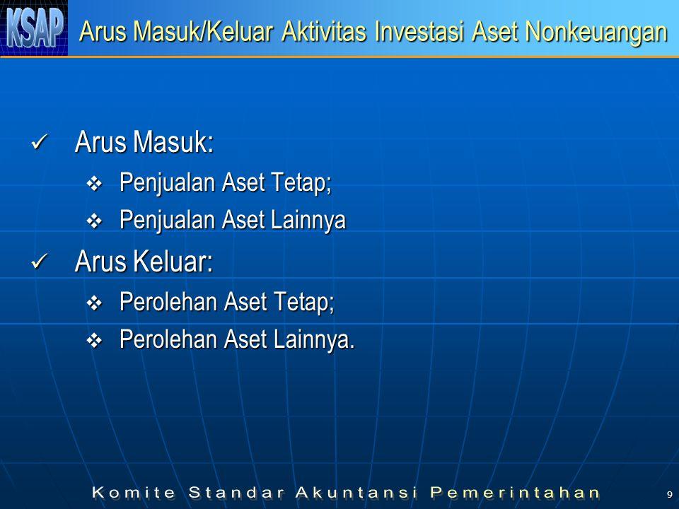 10 Arus Masuk/Keluar Aktivitas Pembiayaan Arus masuk: Arus masuk: Penerimaan pinjaman;Penerimaan pinjaman; Hasil penjualan aset daerah yang dipisahkan;Hasil penjualan aset daerah yang dipisahkan; Pencairan dana cadangan.Pencairan dana cadangan.