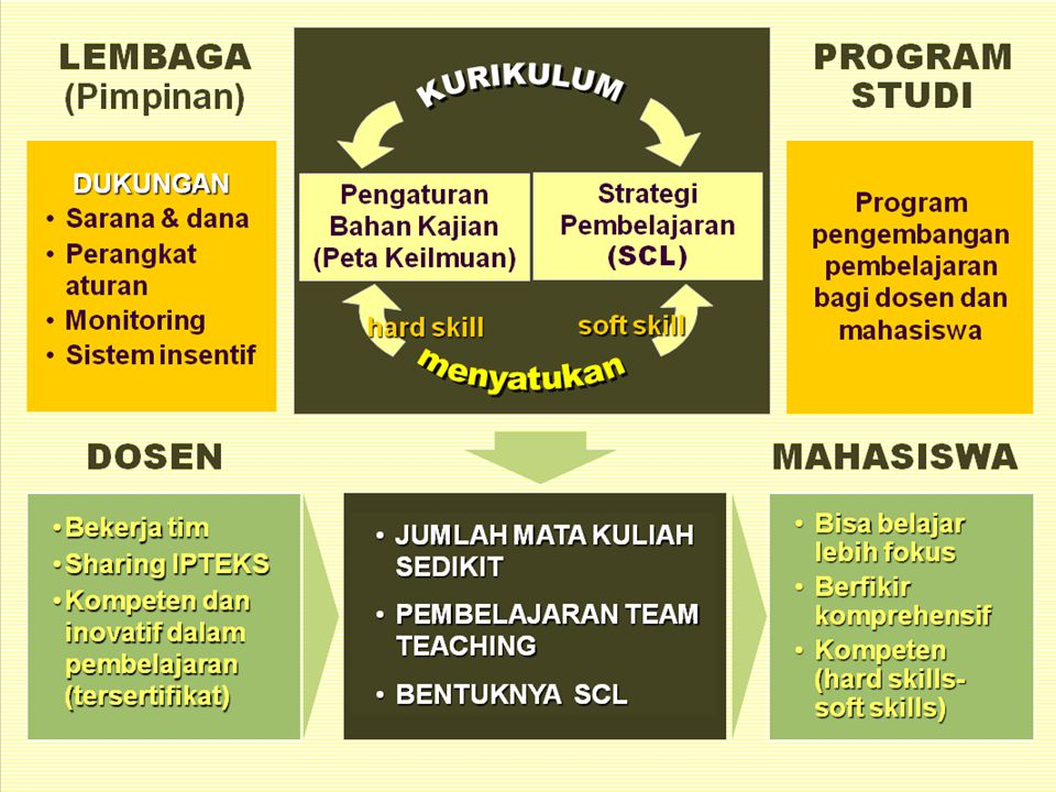 5. Struktur Kurikulum Berbasis Kompetensi di FP-UB