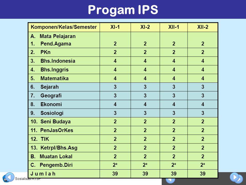 Sosialisasi KTSP Progam IPS Komponen/Kelas/SemesterXI-1XI-2XII-1XII-2 A.