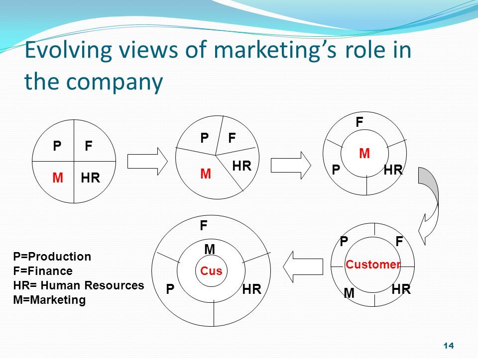 Evolving views of marketing's role in the company 14 PF HRM PF M M P F Customer PF HR M P F Cus M P=Production F=Finance HR= Human Resources M=Marketing