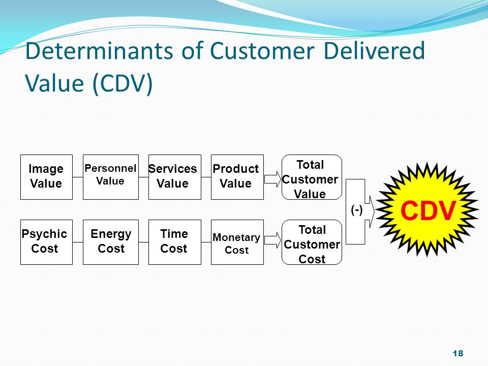 Determinants of Customer Delivered Value (CDV) 18 Image Value Personnel Value Services Value Product Value Total Customer Value Psychic Cost Energy Cost Time Cost Monetary Cost Total Customer Cost (-) CDV