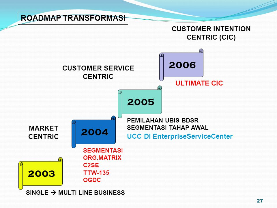 27 2003 2004 2005 2006 MARKET CENTRIC CUSTOMER SERVICE CENTRIC CUSTOMER INTENTION CENTRIC (CIC) SINGLE  MULTI LINE BUSINESS SEGMENTASI ORG.MATRIX C2S