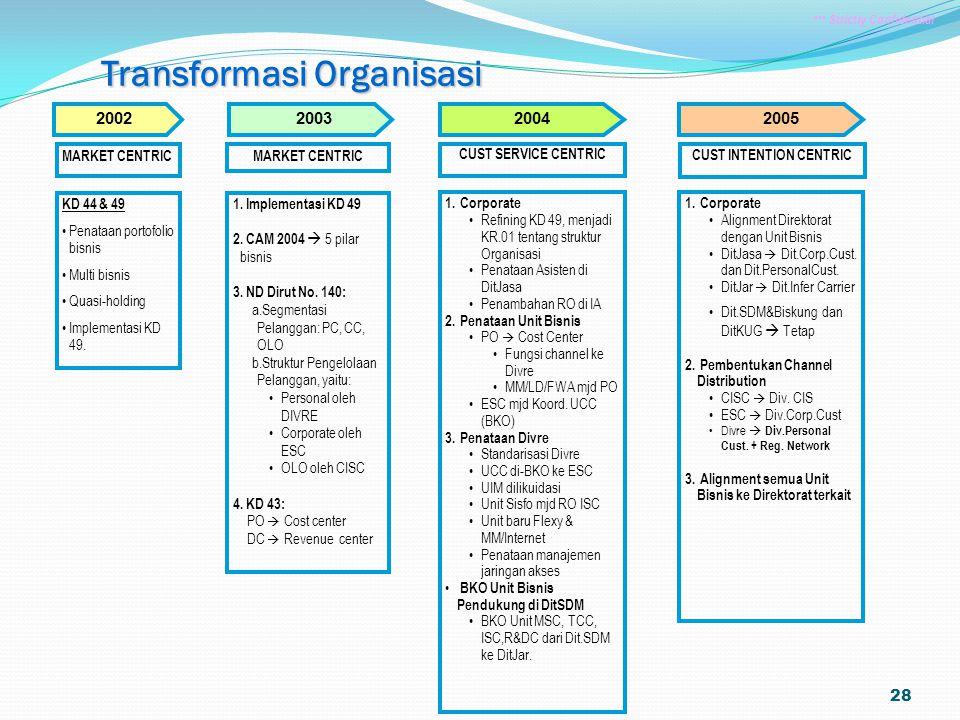 28 Transformasi Organisasi 20052004 KD 44 & 49 Penataan portofolio bisnis Multi bisnis Quasi-holding Implementasi KD 49. 1. Corporate Refining KD 49,