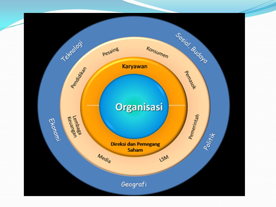 4 Faktor Sukses (primary business practises) Strategy Execution Culture  TTW-135 Structure 25 TEMUAN III.