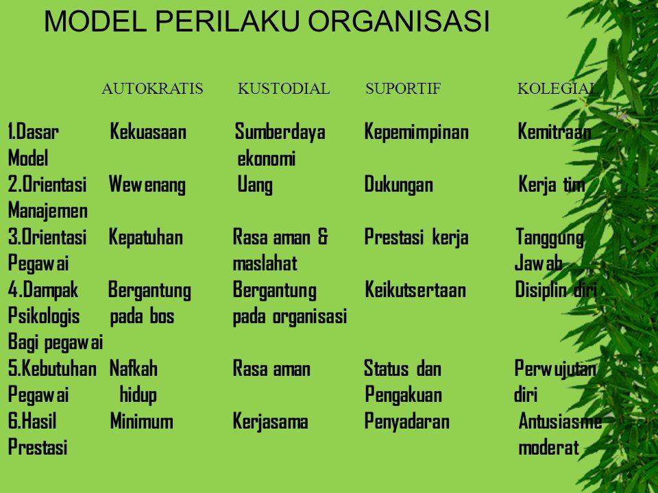 MODEL PERILAKU ORGANISASI AUTOKRATIS KUSTODIAL SUPORTIF KOLEGIAL 1.Dasar Kekuasaan Sumberdaya Kepemimpinan Kemitraan Model ekonomi 2.Orientasi Wewenan