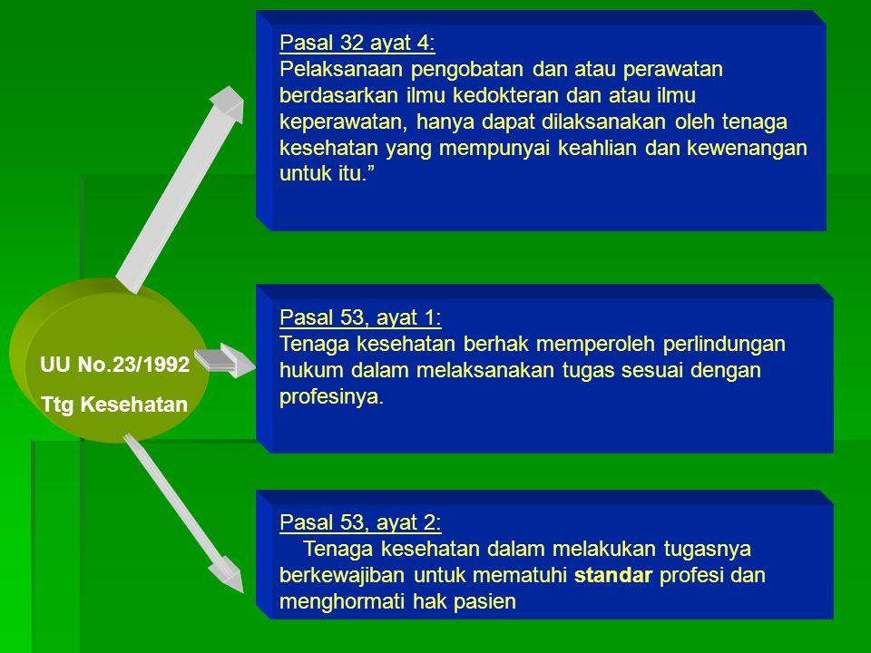 Tata Hukum Kes di Indonesia UUD 45 UU No.23/1992 Ttg Kesehatan UU No.29/2004 Ttg. Praktik Dokter Permenkes 1419/2005 Penyelenggaraan Praktik dokter &