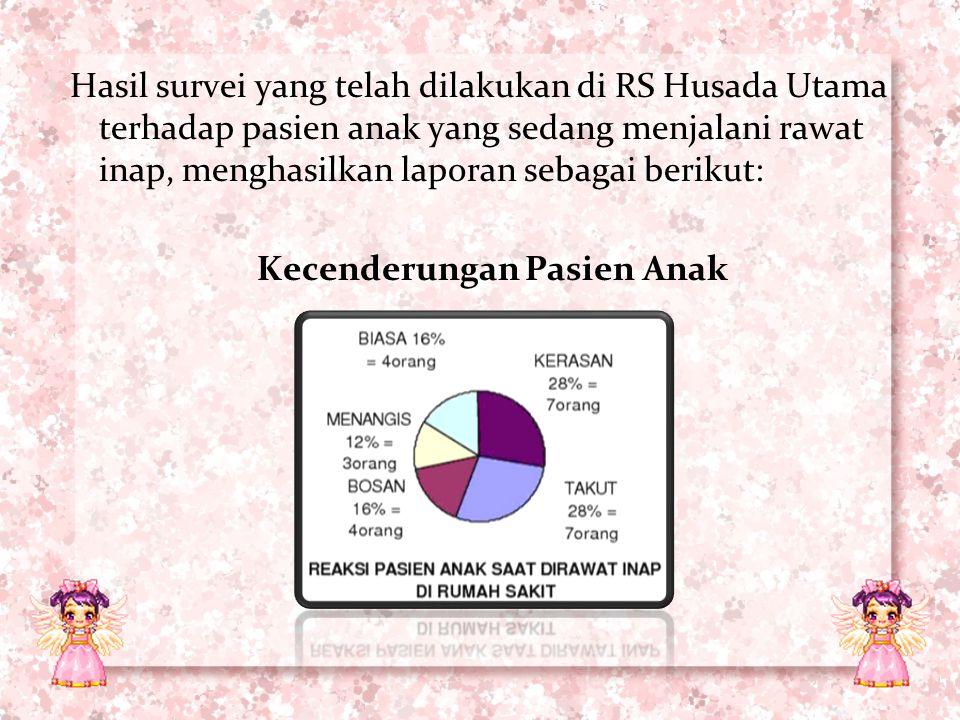 Hasil survei yang telah dilakukan di RS Husada Utama terhadap pasien anak yang sedang menjalani rawat inap, menghasilkan laporan sebagai berikut: Kecenderungan Pasien Anak
