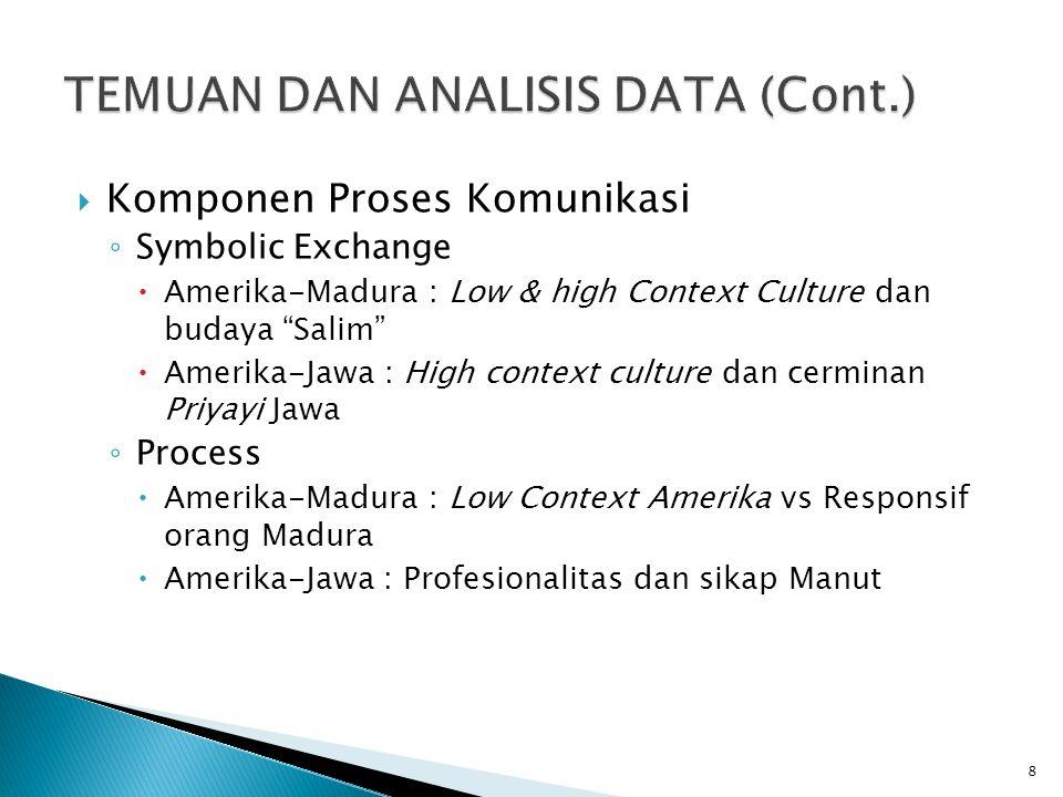 " Komponen Proses Komunikasi ◦ Symbolic Exchange  Amerika-Madura : Low & high Context Culture dan budaya ""Salim""  Amerika-Jawa : High context cultur"