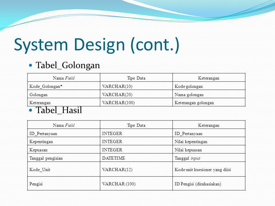 System Design (cont.) Tabel_Golongan Tabel_Hasil Nama FieldTipe DataKeterangan Kode_Golongan*VARCHAR(10)Kode golongan GolonganVARCHAR(20)Nama golongan KeteranganVARCHAR(100)Keterangan golongan Nama FieldTipe DataKeterangan ID_PertanyaanINTEGERID_Pertanyaan KepentinganINTEGERNilai kepentingan KepuasanINTEGERNilai kepuasan Tanggal pengisianDATETIMETanggal input Kode_UnitVARCHAR(12)Kode unit kuesioner yang diisi PengisiVARCHAR (100)ID Pengisi (dirahasiakan)