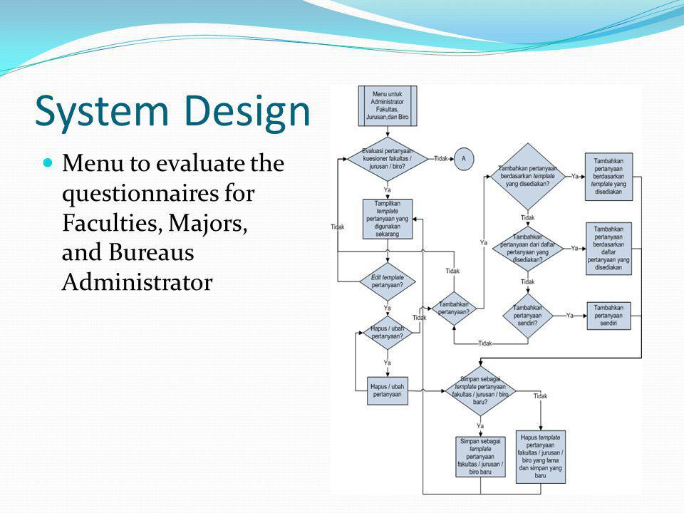System Design Menu to evaluate the questionnaires for Faculties, Majors, and Bureaus Administrator