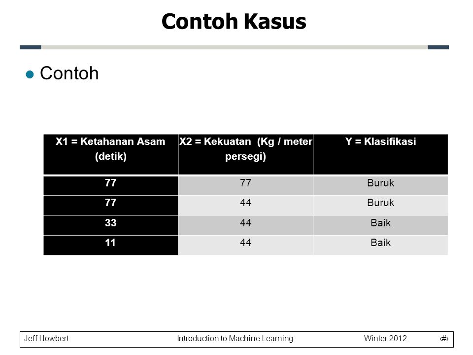 Jeff Howbert Introduction to Machine Learning Winter 2012 14 l Contoh Contoh Kasus X1 = Ketahanan Asam (detik) X2 = Kekuatan (Kg / meter persegi) Y = Klasifikasi 77 Buruk 7744Buruk 3344Baik 1144Baik