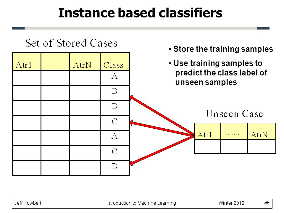 Jeff Howbert Introduction to Machine Learning Winter 2012 2 Instance based classifiers Store the training samples Use training samples to predict the class label of unseen samples