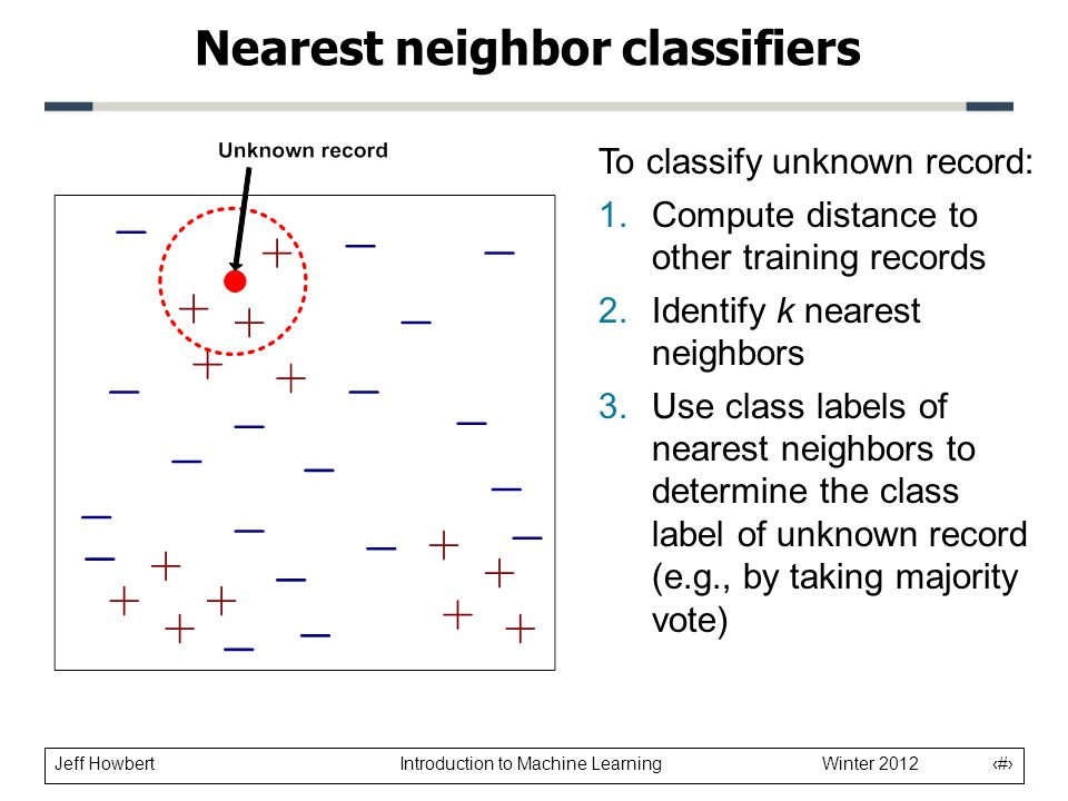 Jeff Howbert Introduction to Machine Learning Winter 2012 6 Nearest neighbor classifiers To classify unknown record: 1.Compute distance to other training records 2.Identify k nearest neighbors 3.Use class labels of nearest neighbors to determine the class label of unknown record (e.g., by taking majority vote)