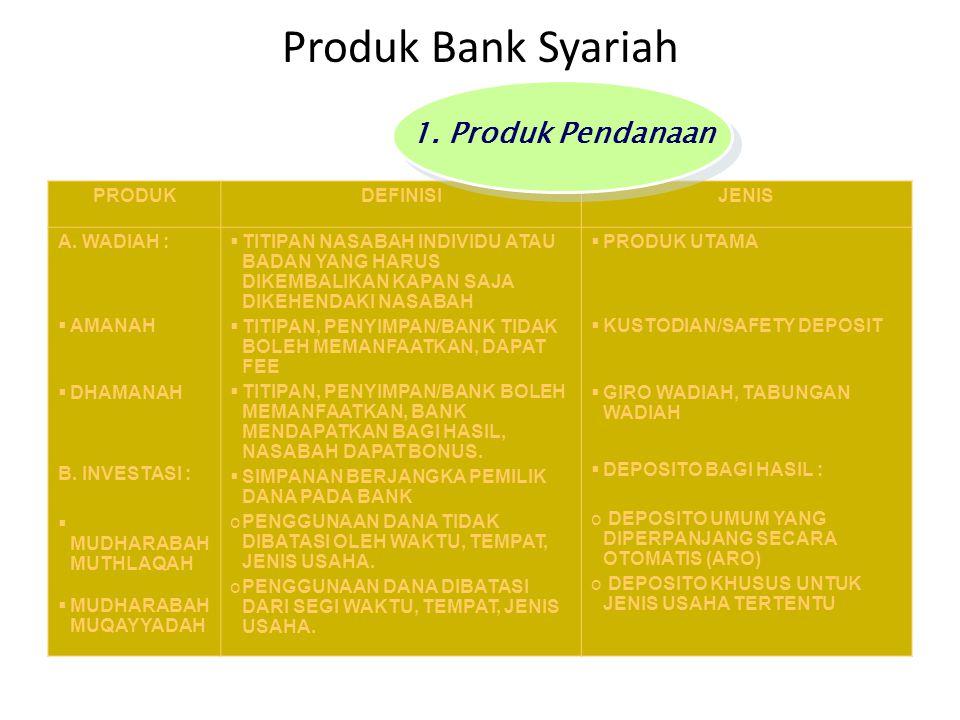 Produk Bank Syariah PRODUKDEFINISIJENIS  MUDHARABAH  MUSYARAKAH  MUZARAAH  MUSAQAH  DANA 100% DARI BANK  DANA DARI BANK DAN NASABAH  DANA DARI BANK, BENIH DAN LAHAN DARI PEMILIK, BENIH DAN KETERAMPILAN DARI PETANI  DANA DARI BANK, BENIH DAN LAHAN DARI PEMILIK, KETERAMPILAN DARI PETANI  MUTHLAQAH/LUAS, MUQAYYADAH/TERBATAS  MUSYARAKAH KEPEMILIKAN DAN AKAD  KHUSUS SKIM PEMBIAYAAN PRODUK PERTANIAN 2.