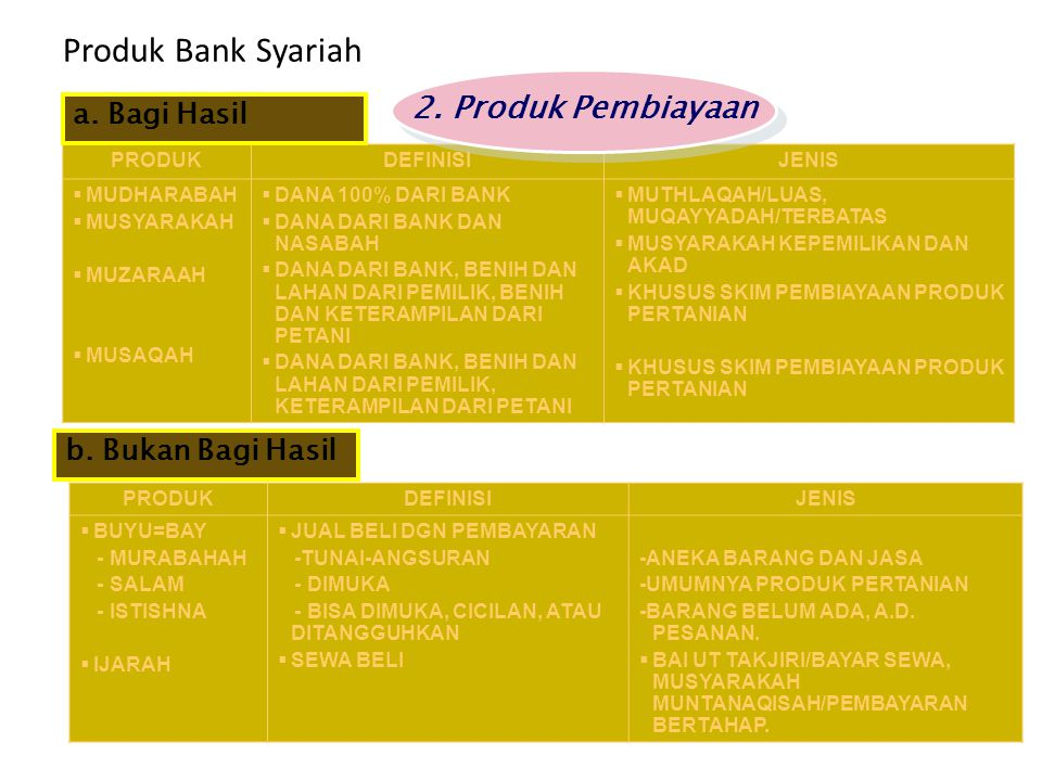Produk Bank Syariah PRODUKDEFINISIJENIS  MUDHARABAH  MUSYARAKAH  MUZARAAH  MUSAQAH  DANA 100% DARI BANK  DANA DARI BANK DAN NASABAH  DANA DARI