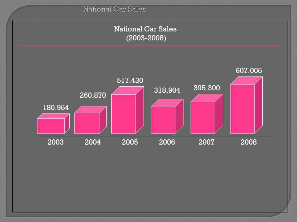 180.954 517.430 2003 260.870 318.904 395.300 607.005 20042005200620072008 National Car Sales (2003-2008)
