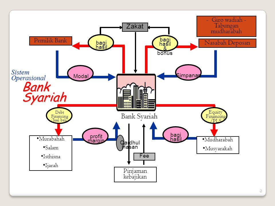 Operasional Bank Syariah Prinsip produk/jasa bank syariah ◦Bagi hasil (untung/rugi)  musyarakah ◦Jual beli  murabahah ◦Sewa  ijarah ◦Pinjaman tanpa tambahan apapun  qardl ◦Dll.