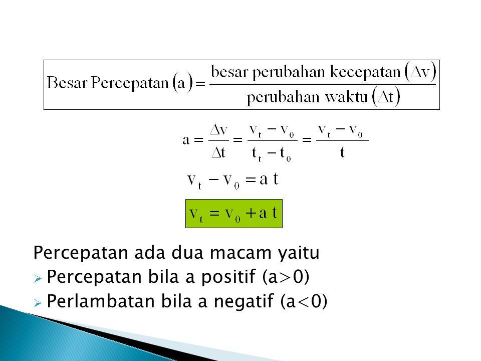 Gerak suatu benda pada lintasan lurus terhadap titik acuan tertentu dengan percepatan (a) tetap/ konstan.