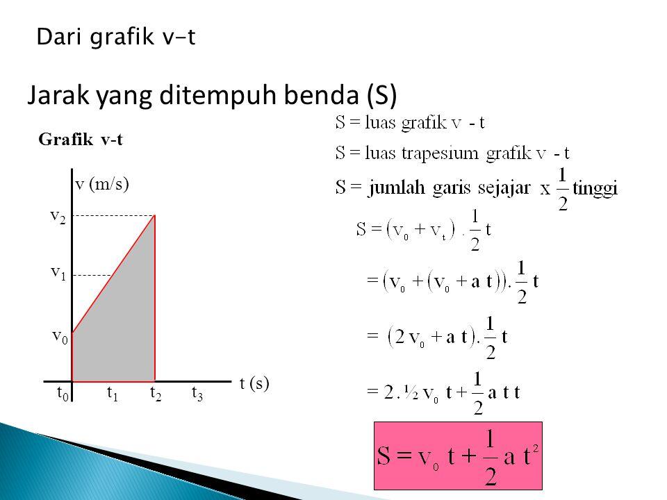 Ketentuan a = konstan a a (m/s 2 ) t0t0 t3t3 t2t2 t1t1 t (s) Grafik a-t v0v0 t0t0 t3t3 t2t2 t1t1 t (s) v1v1 v2v2 v (m/s) Grafik v-t S0S0 t0t0 t2t2 t1t