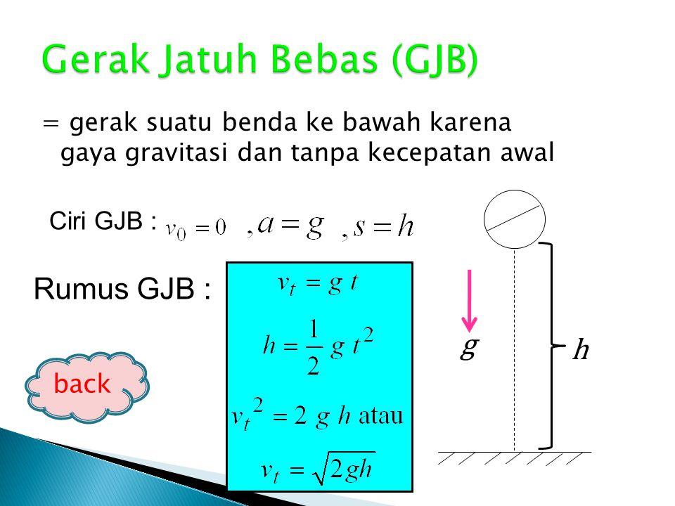 = gerak pada arah sumbu vertikal, termasuk GLBB Gerak Jatuh Bebas (GJB) Gerak Vertikal ke Bawah (GVB) Gerak Vertikal ke Atas (GVA) Gerak Vertikal Arah