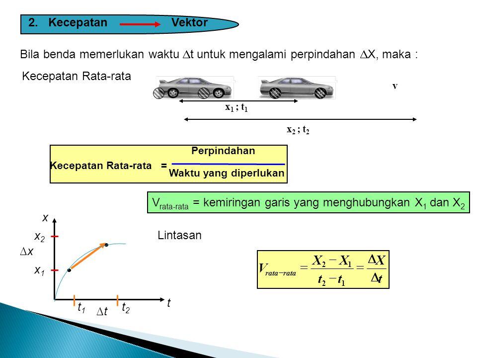 Perubahan kedudukan benda dalam selang waktu tertentu (tergantung sistem koordinat). Catatan: Jarak Skalar Panjang lintasan sesungguhnya yang ditempuh