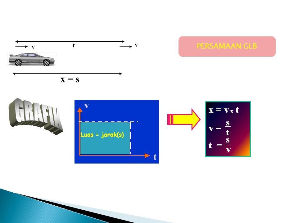 Grafik Jarak (s) – waktu (t)Grafik kecepatan(v) – waktu(t) Grafik percepatan(a) – waktu(t) Jarak (s)kecepatan (v)Percepatan (a) GERAK LURUS BERATURAN