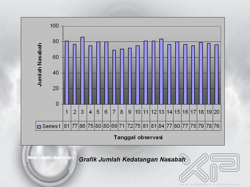 Grafik Jumlah Kedatangan Nasabah